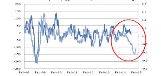 Cdn economic surprise index