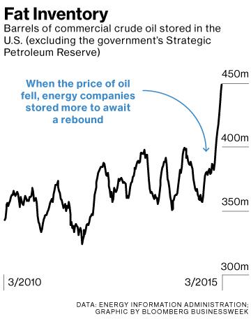 Oil in storage