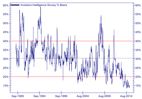 Bearish sentiment at all time low