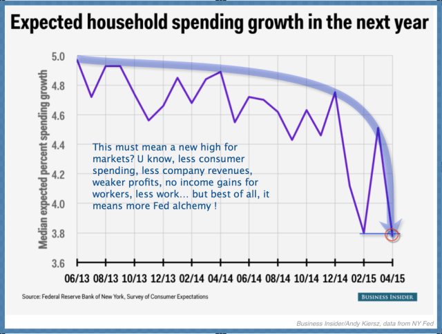 Expected household spending