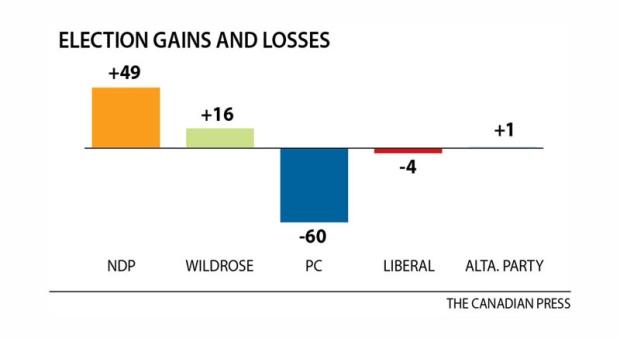 chart-alberta-votes-2015-seat-change