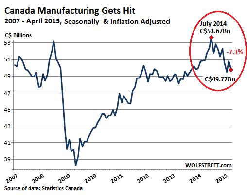 Canada-manufacturing2007_2015-04