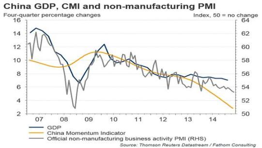 China momentum indicators