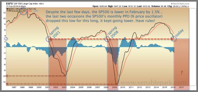 S&P 500 Feb 17 2016