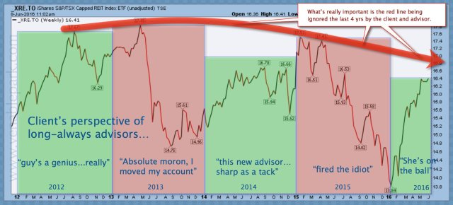 Long always client emotional cycle
