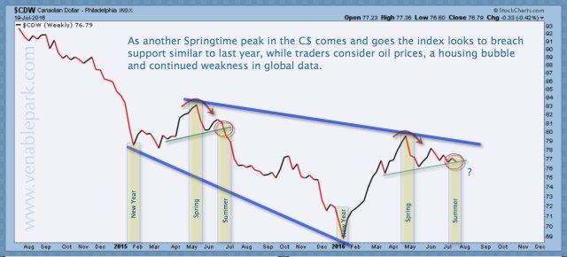 C$ index July 19 2016