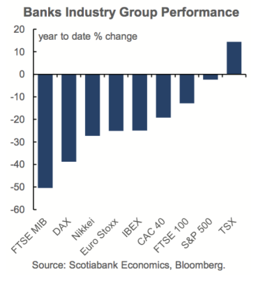 YTD performance of Cdn banks