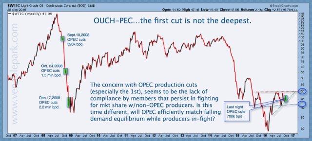 Oil since 2007
