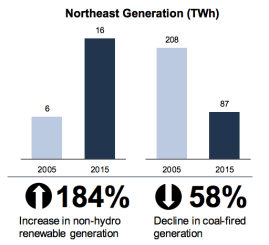 Northeast clean energy trends