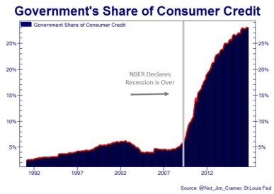 US govt share of consumer debt