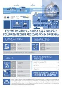 evropki-progres-podrska-poljoprivrednicima-1