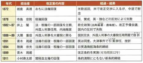 条約改正の歩み 「詳説日本史」P286