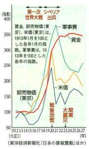物価の急騰と賃金の上昇 帝国書院「図説日本史通覧」P250
