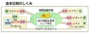 金本位制の仕組み  帝国書院「図説日本史通覧」P265