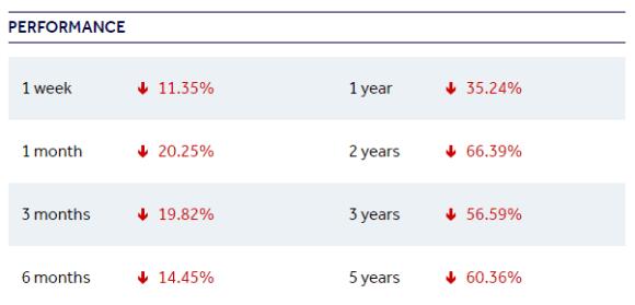 RMG Share Price History