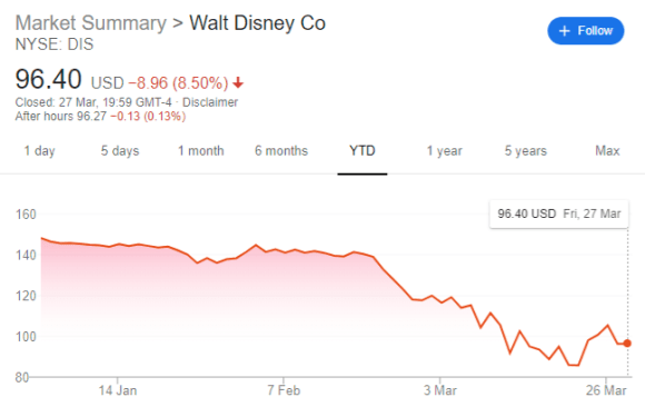 Walt Disney (NYSE:DIS) Share Price