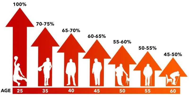 testosterone declines with age
