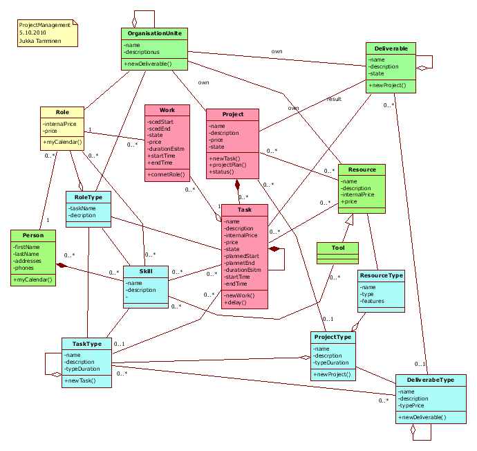 Domain model for Project Management (1/2)