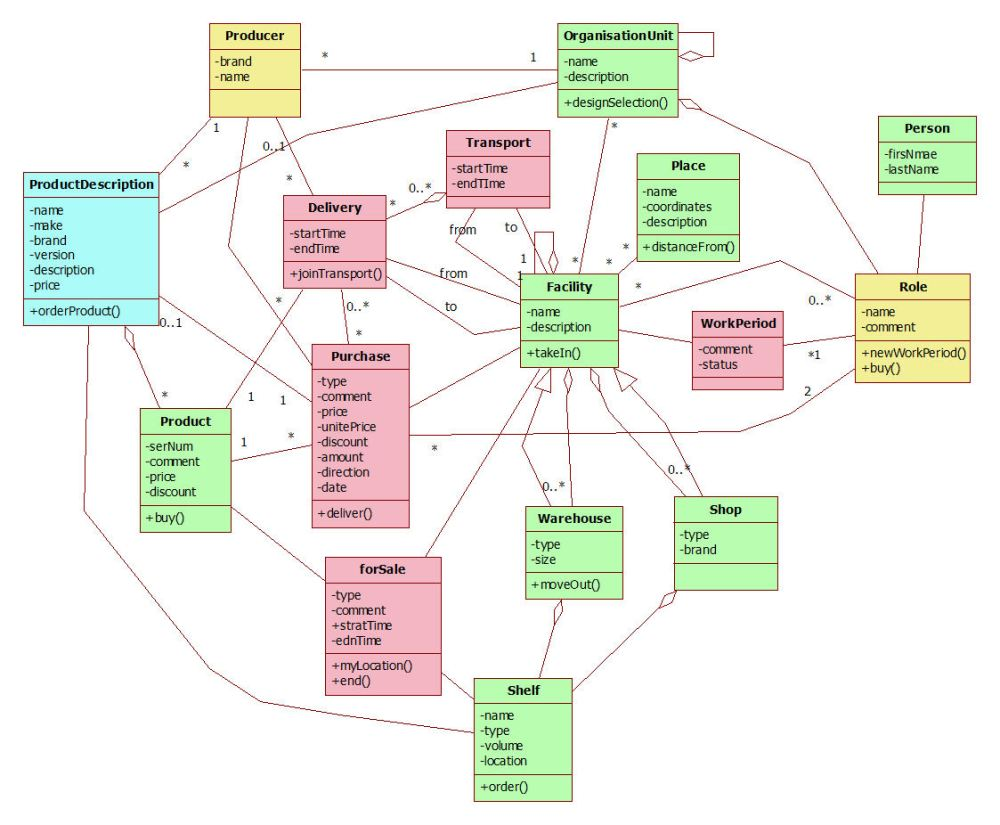 Domain model of retail business line (1/2)