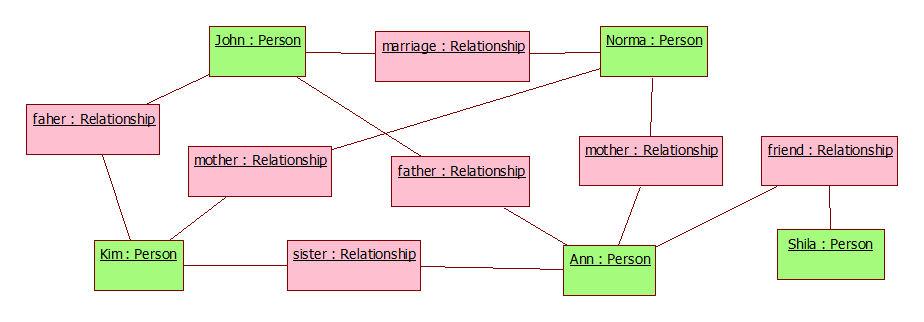 Domain model for person's social life (2/3)