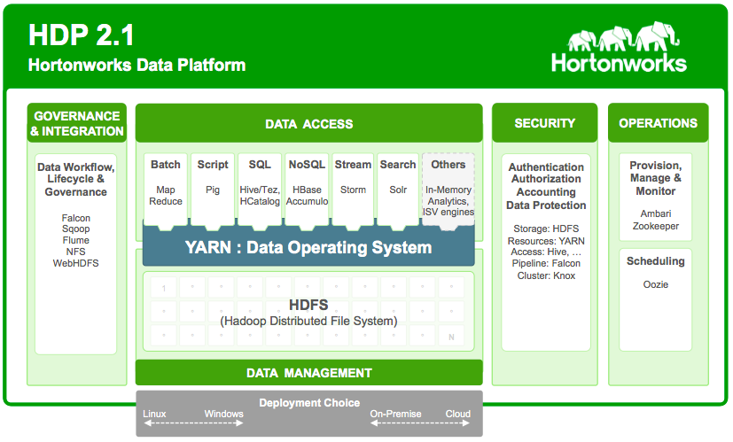 how to add solr to hdp hortonworks