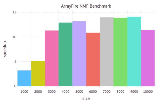 NMF Benchmark