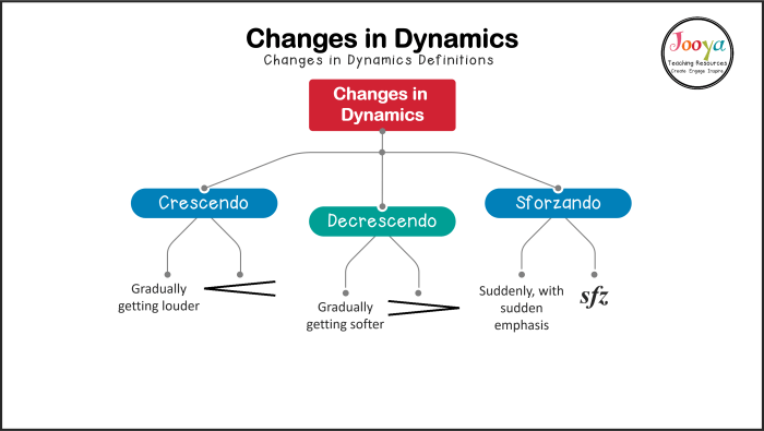 changes-in-dynamics-meanings-defintions-and-symbols-with-border-2020