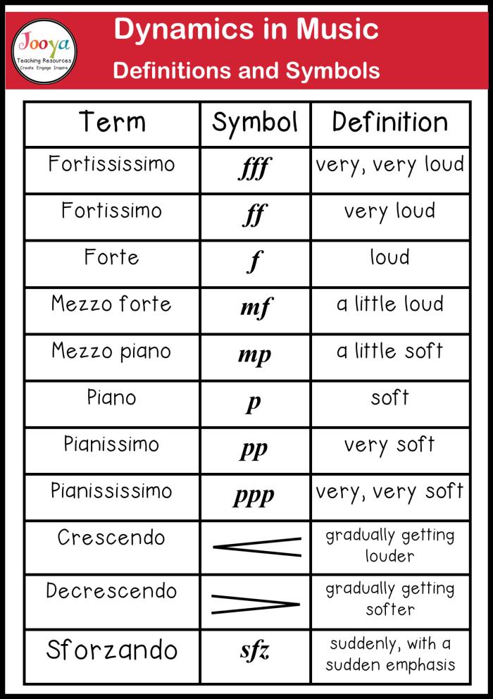 dynamics-term-symbol-definition-chart-2020