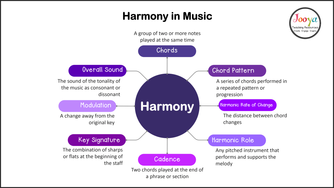 harmony-in-music-mind-map-with-definitions-with-outline-2020
