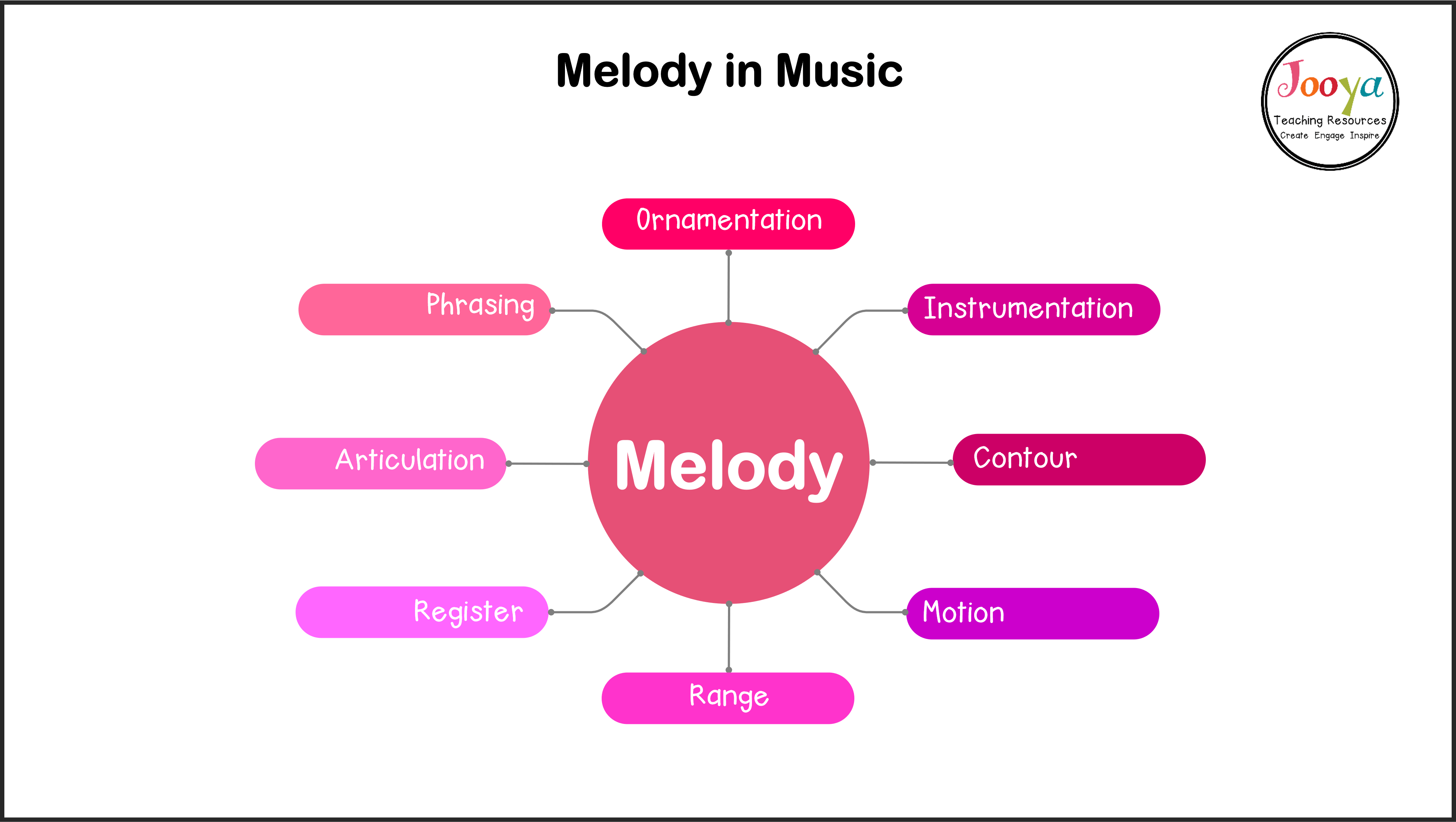 What is Melody in Music? - Jooya Teaching Resources