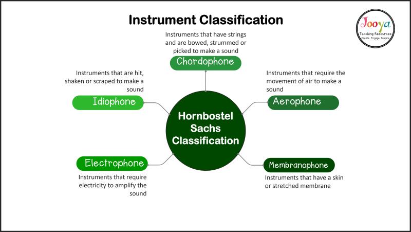 hornbostel-sachs-instrument-classification-mind-map-2020