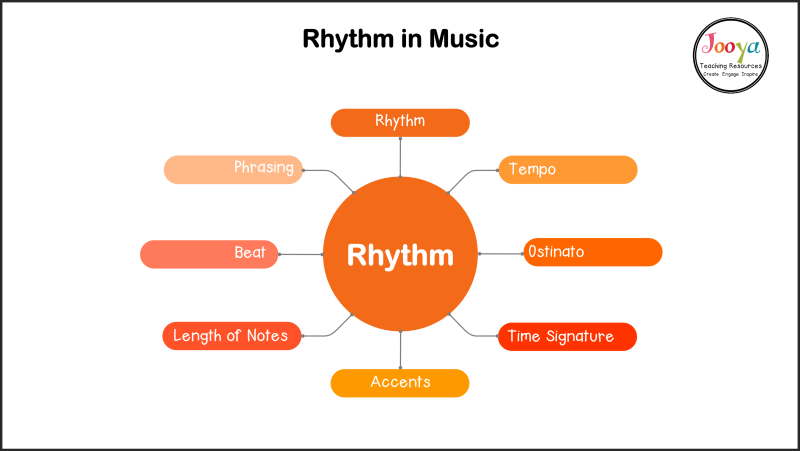 rhythm-in-music-important-terms-mind-map-outline-2020
