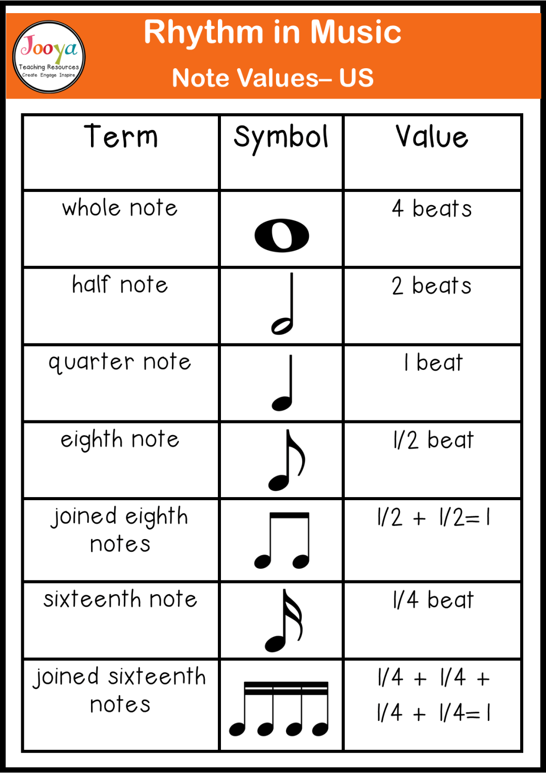 rhythm-in-music-note-values-chart-US-note-names