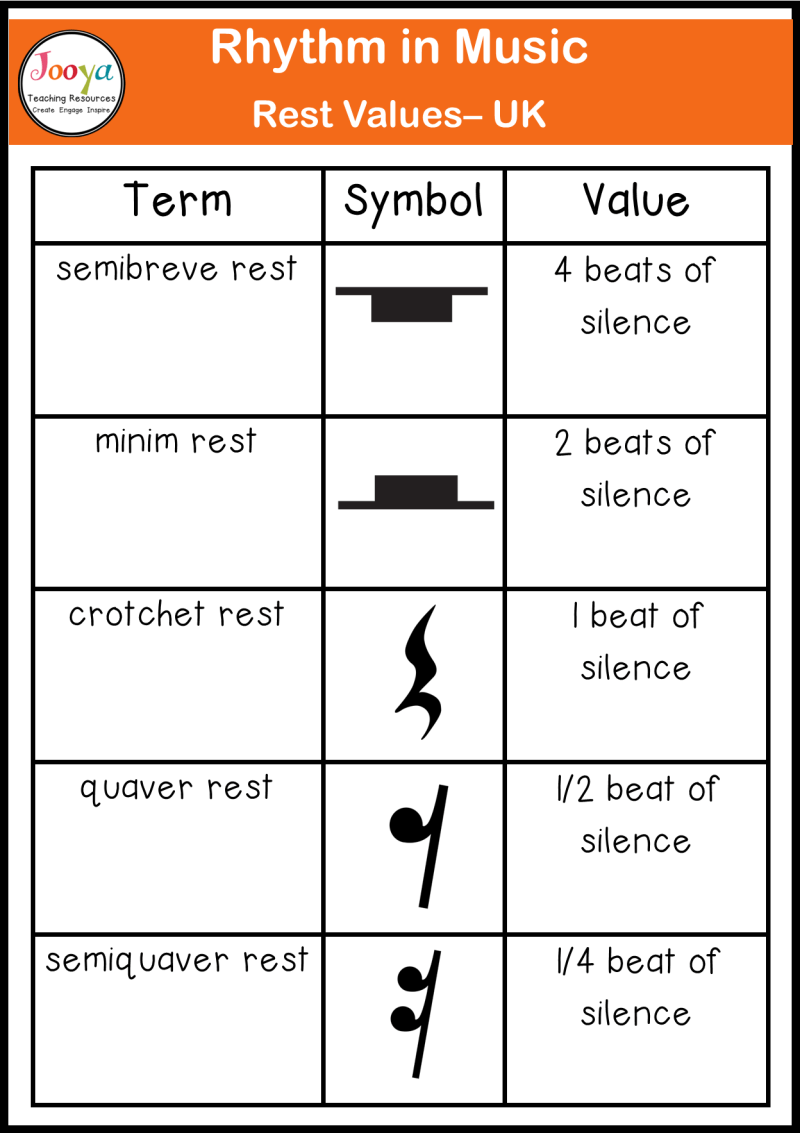 rhythm-in-music-rest-values-chart-UK-rest-names