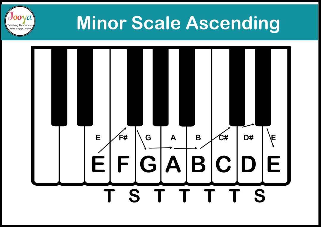 tonality-in-music-ascending-minor-scale-diagram-2020