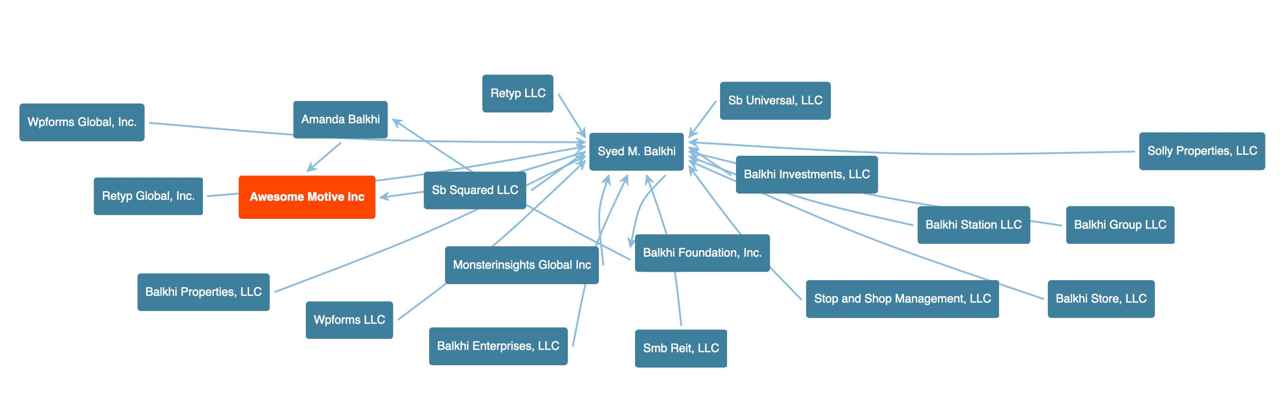Awesome Motive and Syed Balkhi's organizational chart.