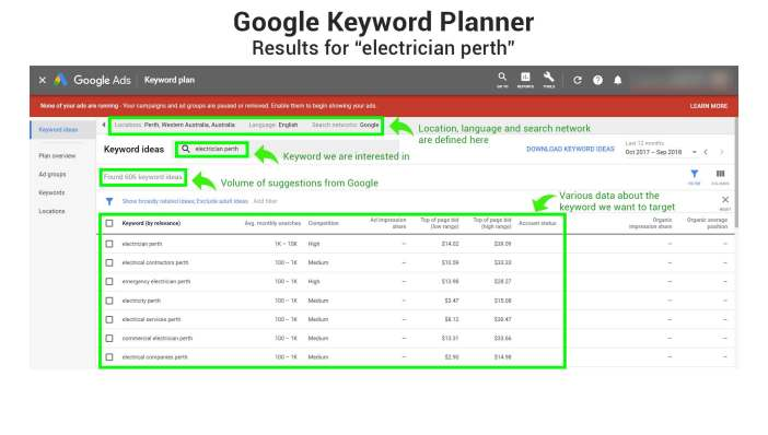 Google Keyword Planner-Electrician in Perth Search