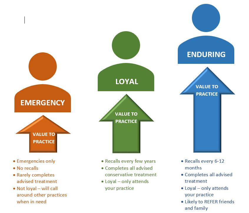 Patient Categories 3