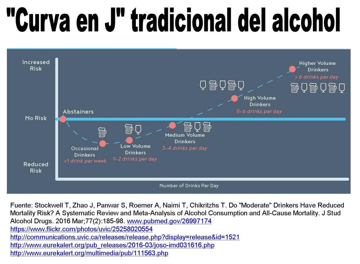 tradicional curva en j alcohol