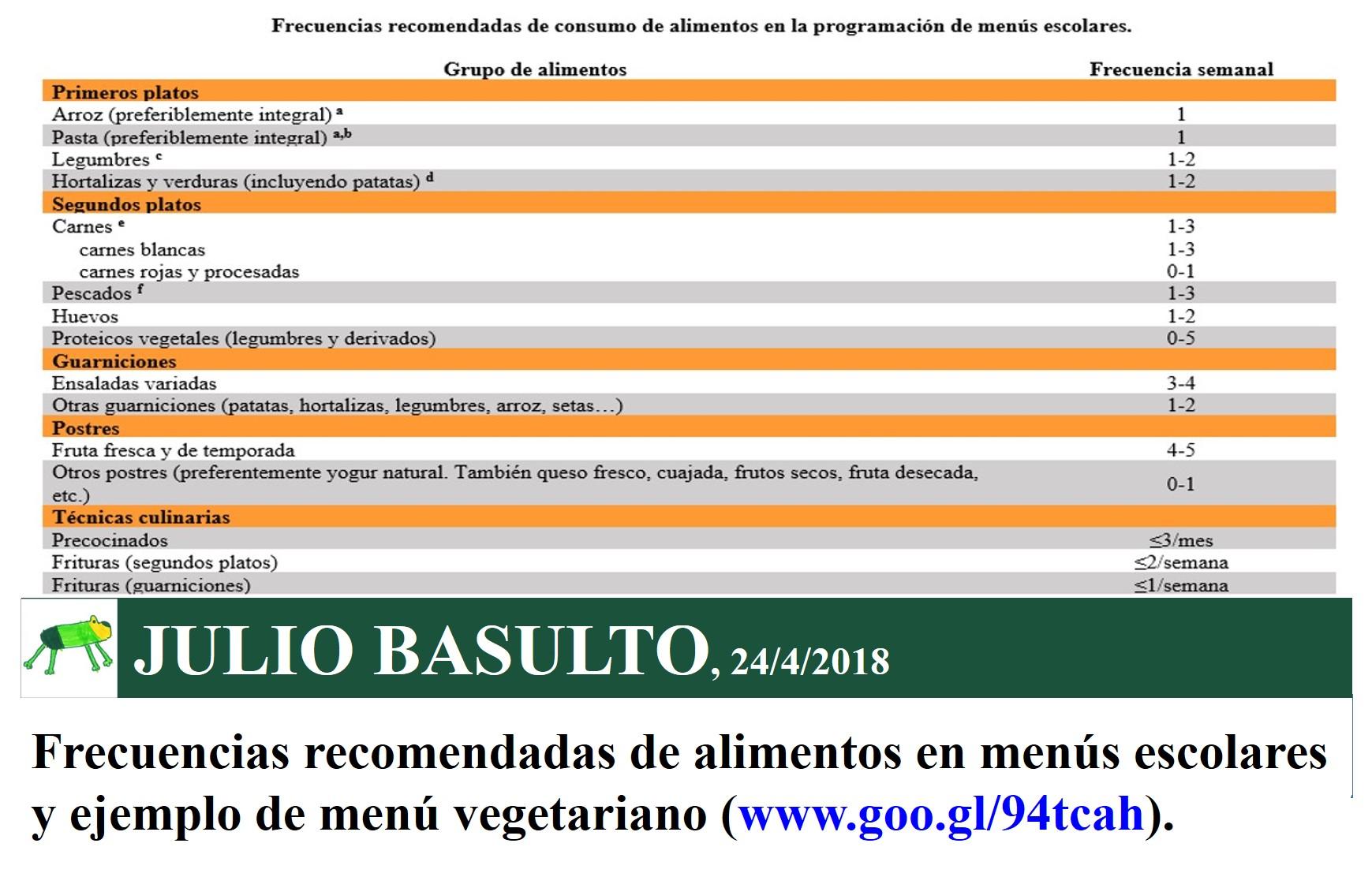 Frecuencias recomendadas de alimentos en menús escolares y ejemplo ...