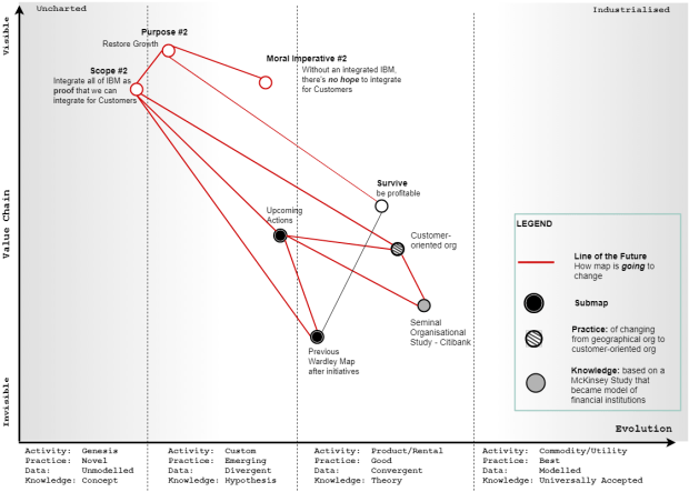 Map shows how Gerstner's next actions are based on his past actions and also on the knowledge and practices from his past experience.