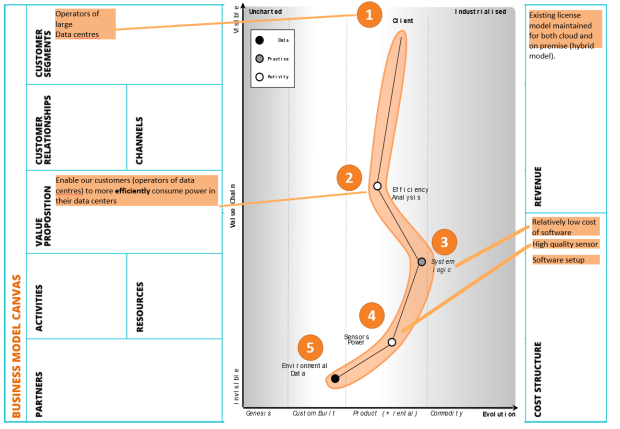 Correspondence between a Wardley Map and Business Model Canvas for a Minimum Viable Product.