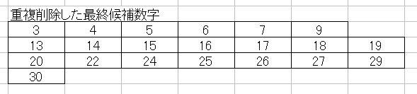第1144回ミニロト重複削除した最終候補数字
