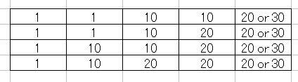 ミニロト攻略のオーソドックスな組み合わせ「桁編」