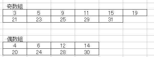 第1147回のミニロト奇数と偶数に分ける