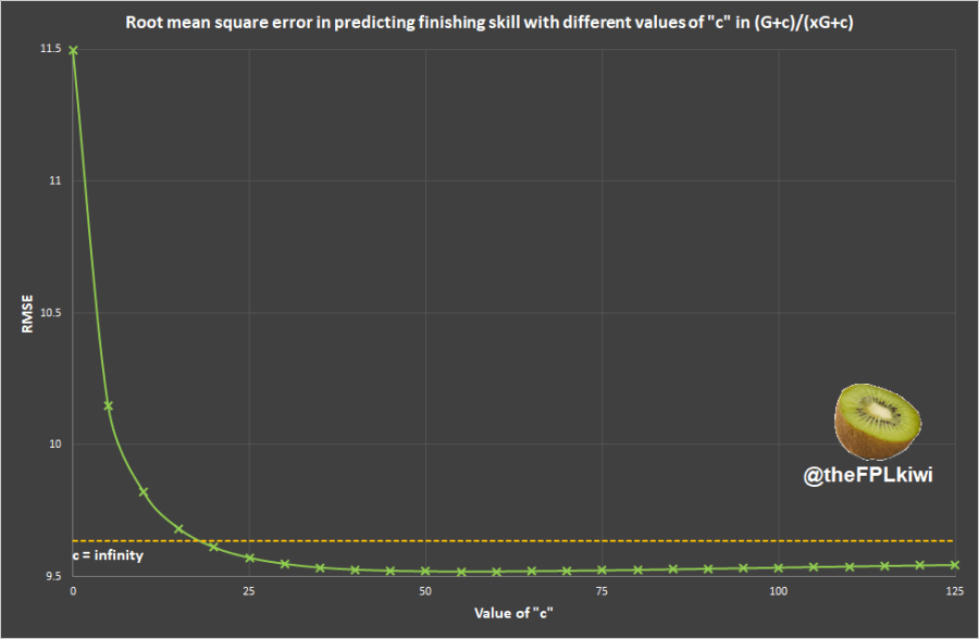 (Graph of rmse quickly decreasing as c increases from 0, then settling around c=25 to c=50, plus a horizontal line crossing at c=18)