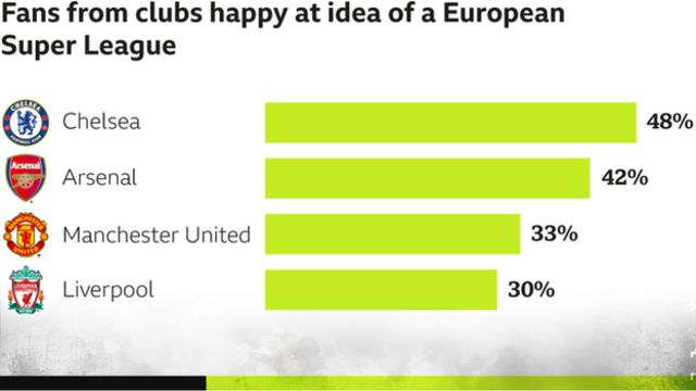 chart of percentage of fans from clubs happy at idea of a european super league