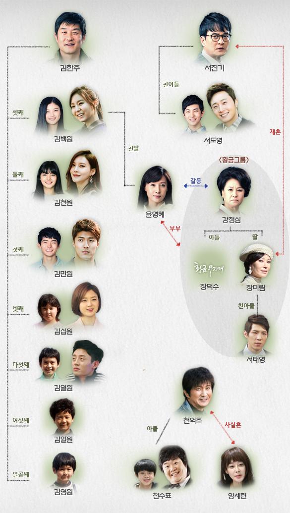 Golden Rainbow Cast Relationship Diagram 2013.jpg
