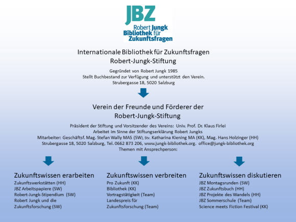 JBZ Organigramm