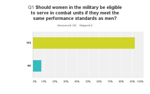 Women and War Poll Chart_Q1_160225